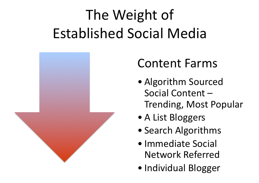 The Weight of Established Social Media