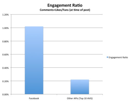 Facebook engagement ratio likes fans
