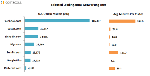 Leading social networking sites