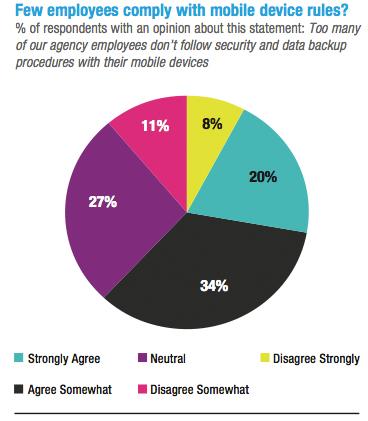 Employeecompliance