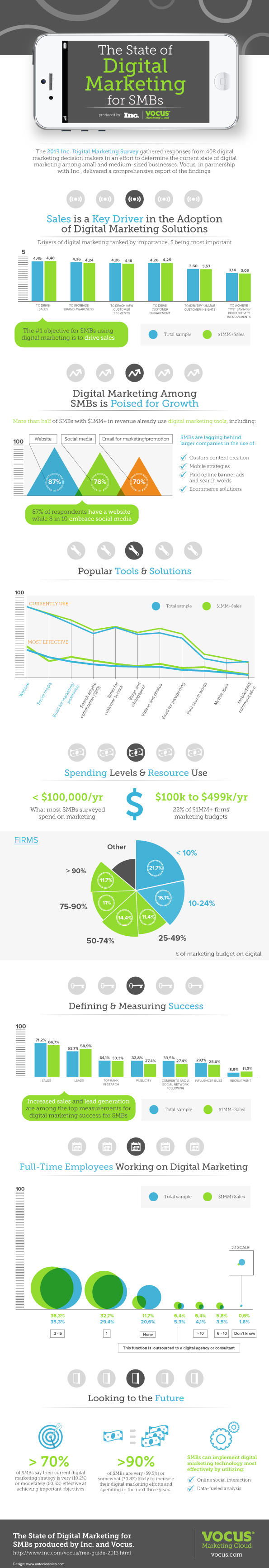 INFOGRAPHIC: The State of Digital Marketing for SMBs