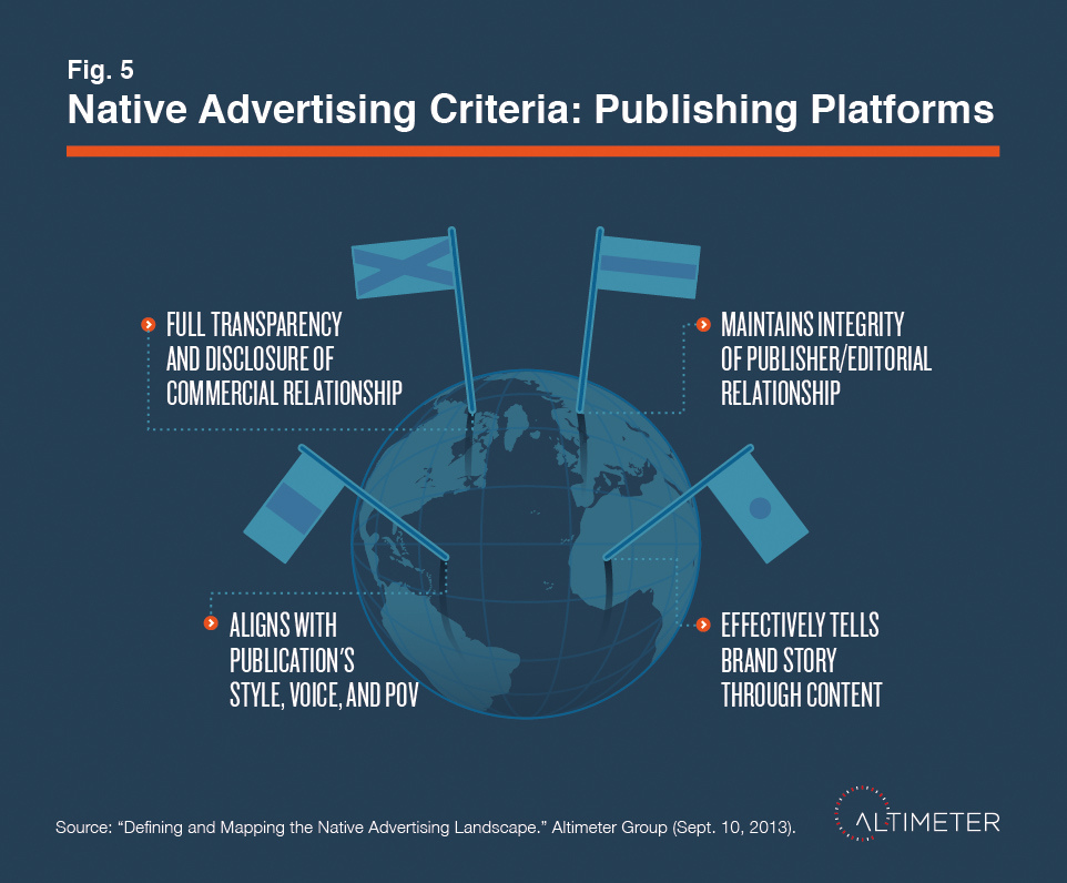 The Inevitable Downfall of Native Advertising