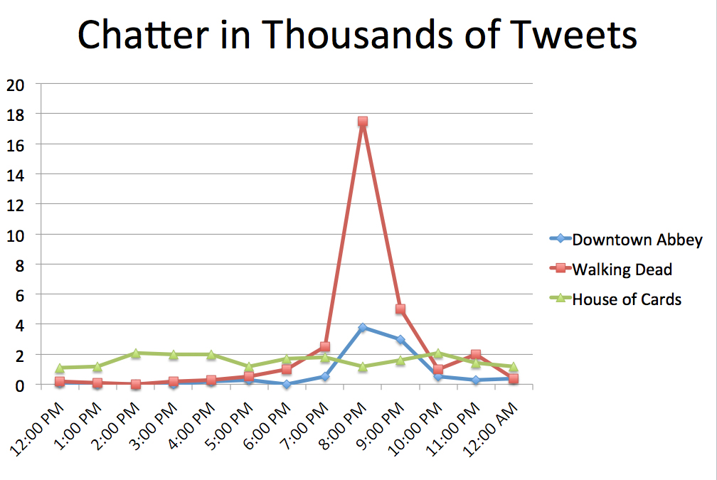 Tweet Chatter