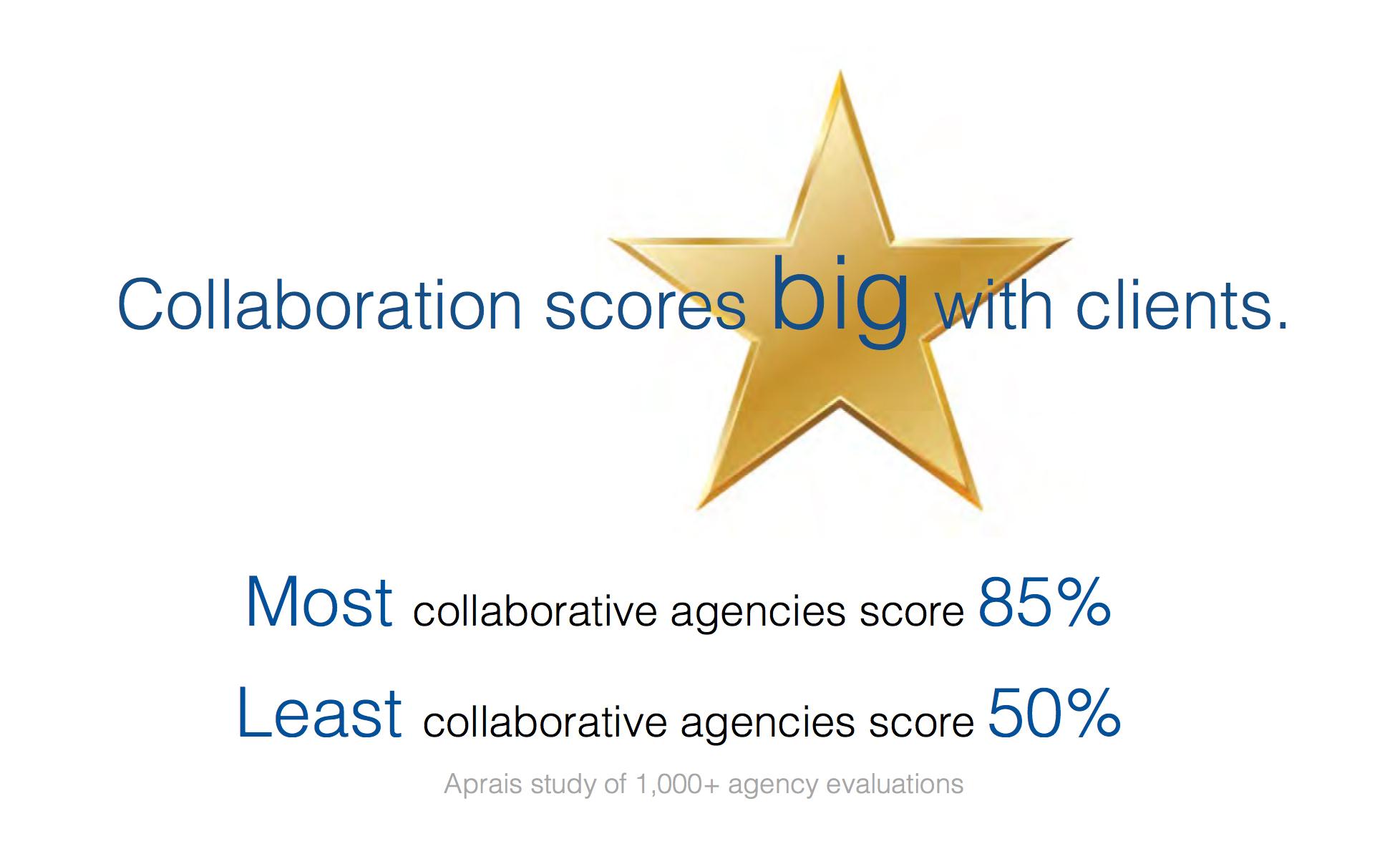 Collaboration Scores