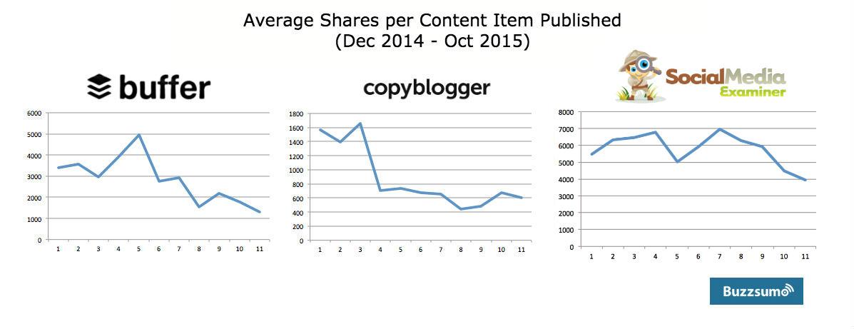 average-shares-sme-et-al